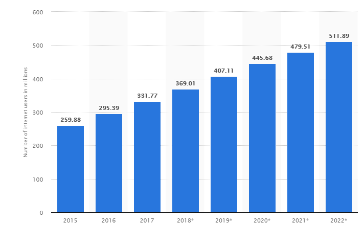 growth in number of internet users
