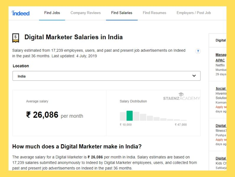 Average Salary of Digital Marketer in India