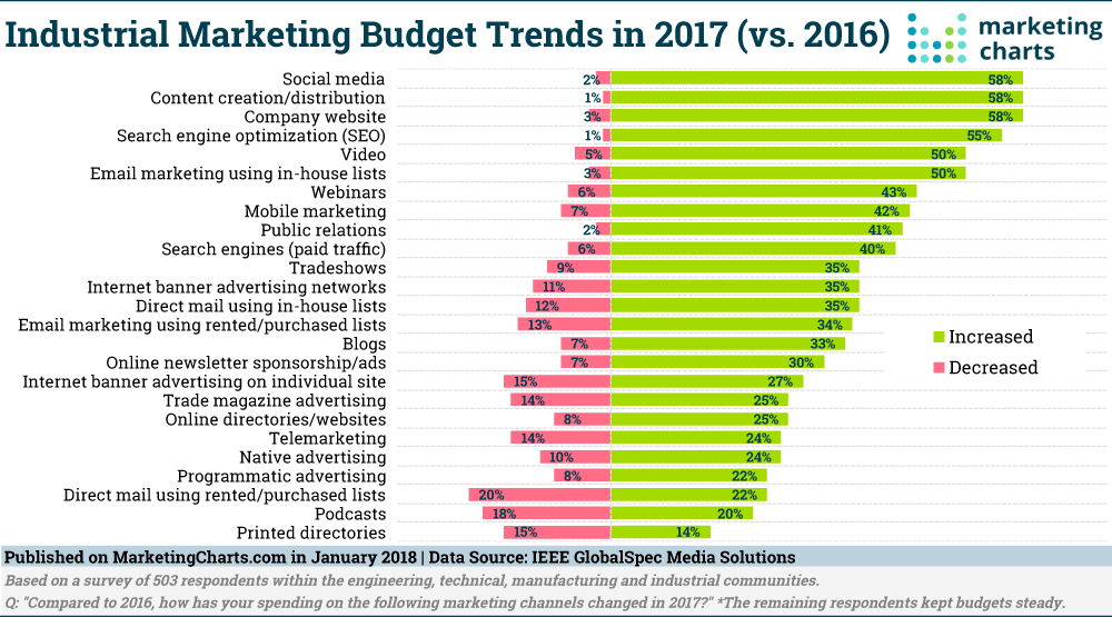 Digital marketing budget for various industries